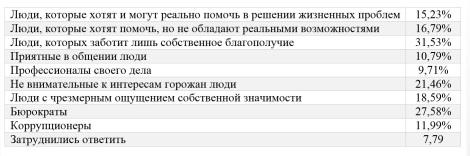 Мнение белгородцев о представителях муниципальных органов власти