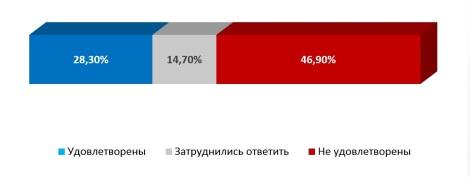 Удовлетворенность белгородцев качеством взаимодействия с сотрудниками администрации