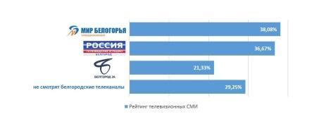 Рейтинги телевизионных СМИ