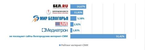 Рейтинг местных интернет-СМИ