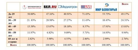 Аудитория местных интернет-СМИ в зависимости от возраста респондентов